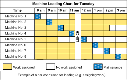 Charts For Planning And Scheduling